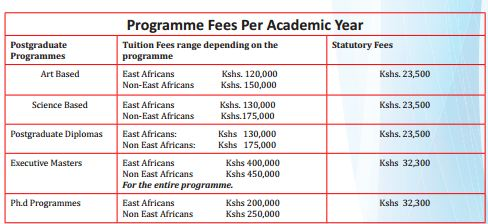 Kenyatta University Fee Structure - www.ku.ac.ke, Online application form, Registration, Fee Structure, Distance open e Learning, Accommodation, Graduation List, Contacts