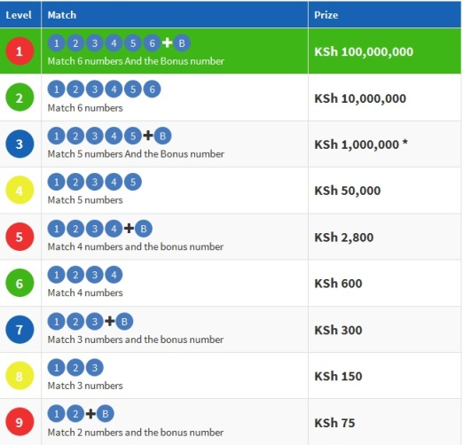 LOTTO Kenya Winners, Powerball Draw, Wednesday Saturday Results, Lotto Lottery Kenya - How to play, Online, Mpesa, SMS, Lottery, Mega Millions Winner, Tonight's Lotto Results, Winning Numbers, Super Lotto, Fortune of Fate