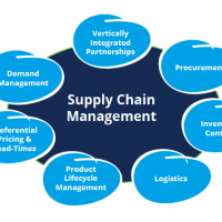 Logistics and Supply Chain Management top art foundation courses