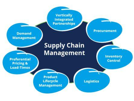 Logistics and Supply Chain Management classes in college