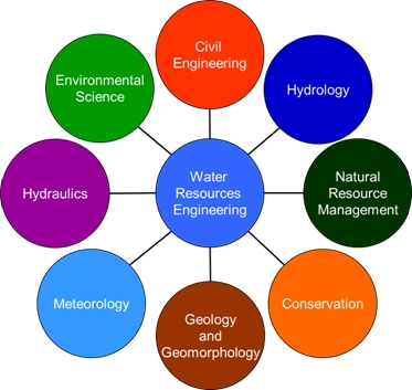 water resources thesis